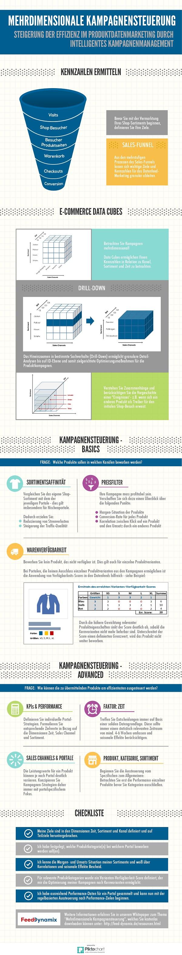 Infografik Mehrdimensionale Kampagnensteuerung