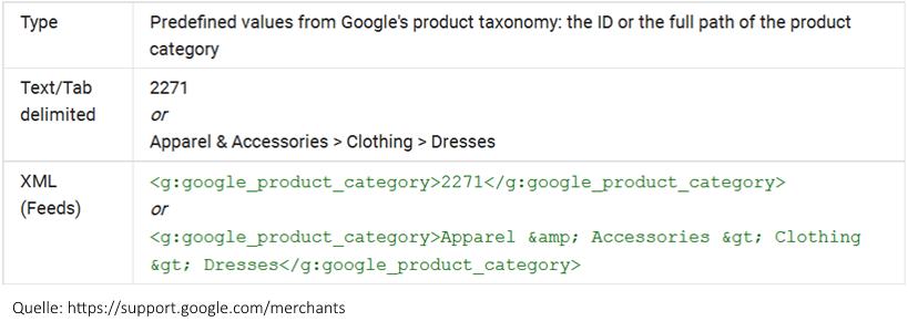 Google Shopping Kategorie-ID