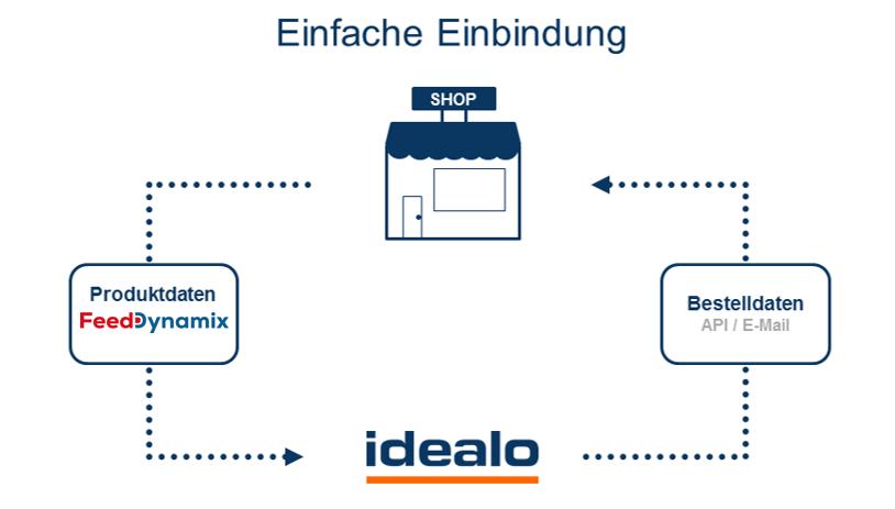 Idealo-Direktkauf_Anbindung_160629