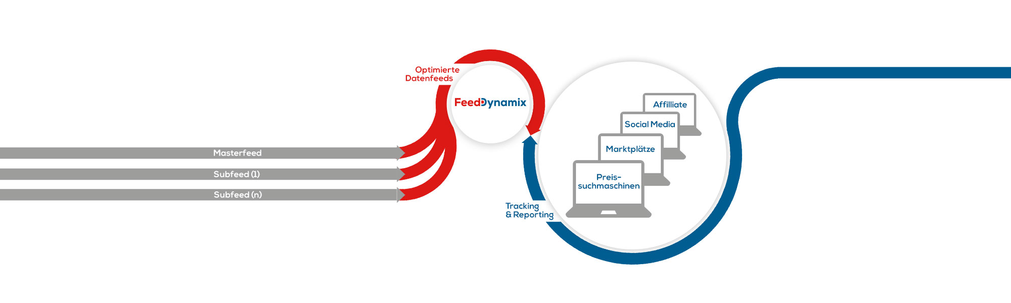 Funktionsweise der Feed Engine | Feed Dynamix