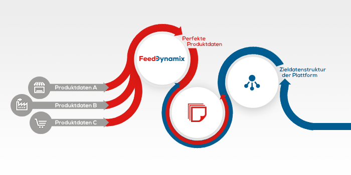 Teaser Data Connector | Feed Dynamix