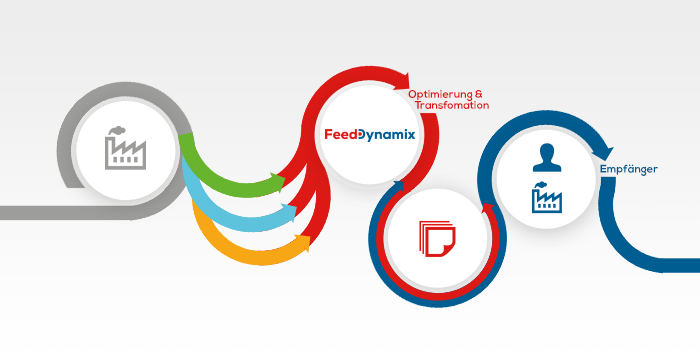 Teaser Manufacturer Engine | Feed Dynamix