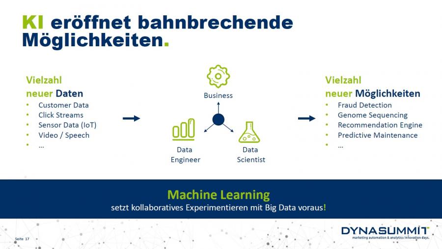 DynaSummit-Dymatrix-KI-Machine-Learning