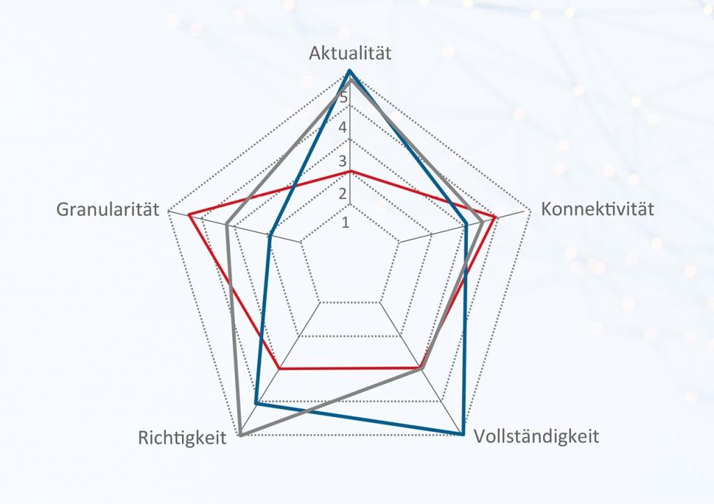 Bewertung einzelner Qualitäts-Faktoren im Spider-Diagramm