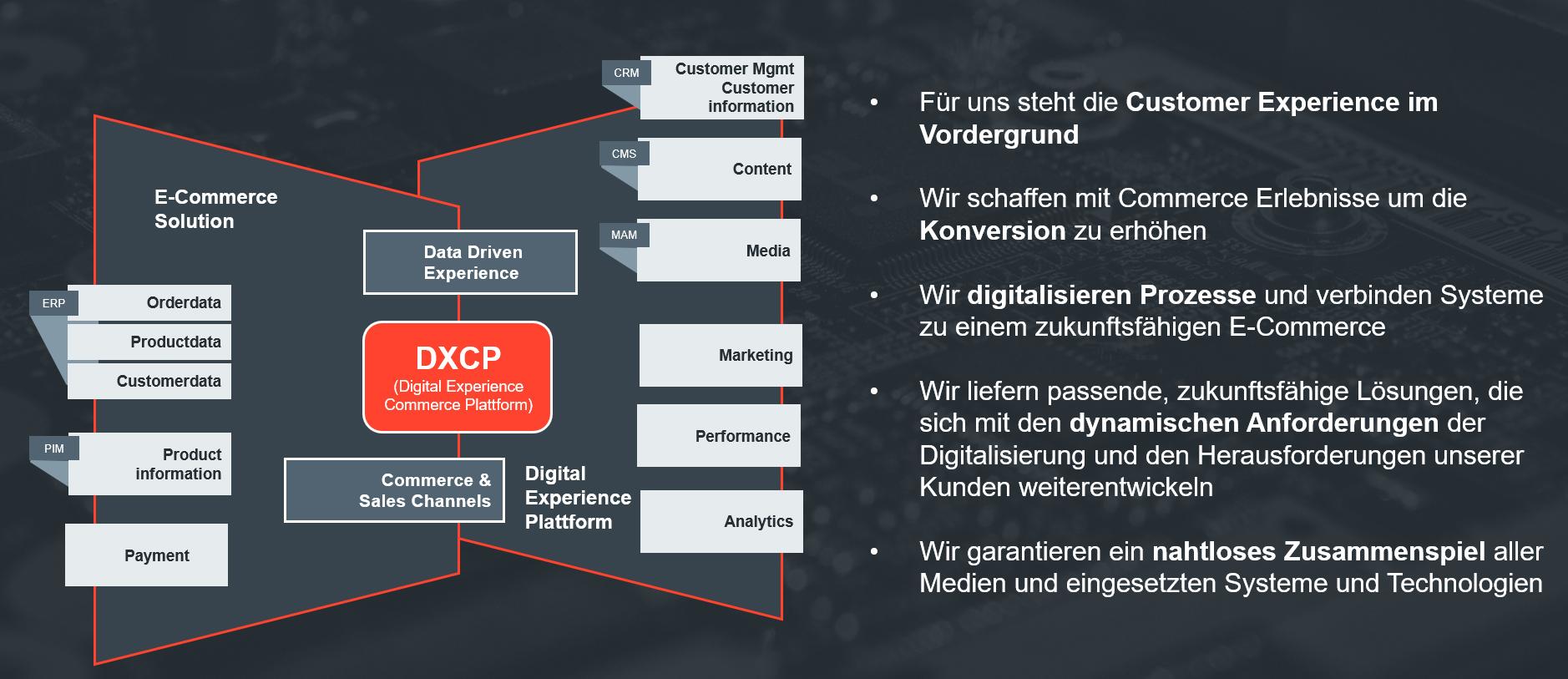 Digital Experience Commerce Platform der UDG